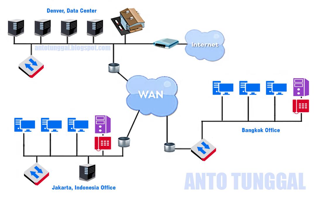 Tugas Pengertian dan Cara Instalasi Jaringan WAN (Wide Area Network) Lengkap