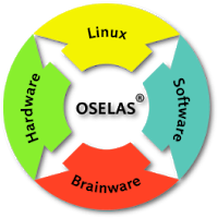Pengertian Hardware, Software, dan Brainware Lengkap
