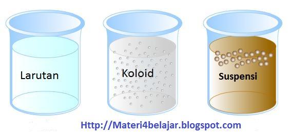 Materi sistem koloid (pengertian koloid, ciri ciri dan contoh koloid)