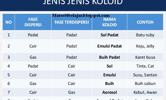 Tabel tentang jenis jenis koloid, Pengertian Sistem Koloid, Sifat dan Jenis Jenis Sistem Koloid