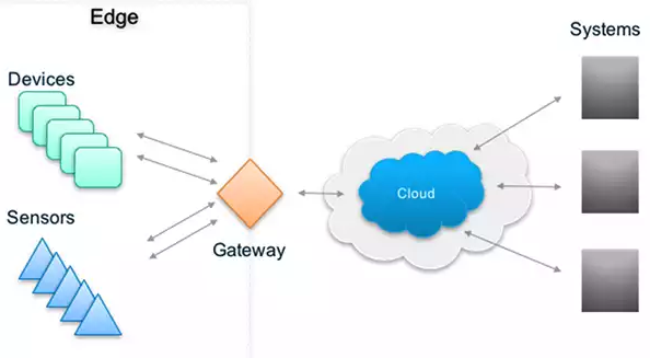 Pengertian dan Fungsi Gateway Jaringan Komputer