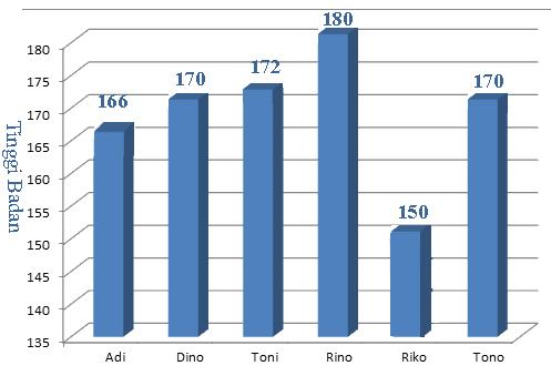 Menentukan Nilai Rata Rata Diagram Batang - Anto Tunggal