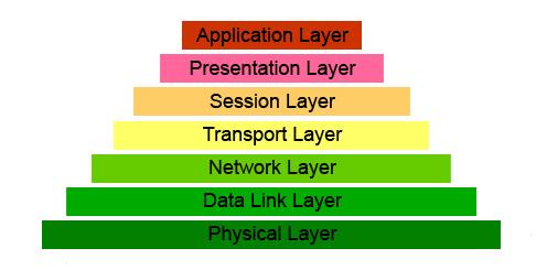 7 Layer OSI (Lapisan OSI Layer) dan Penjelasannya