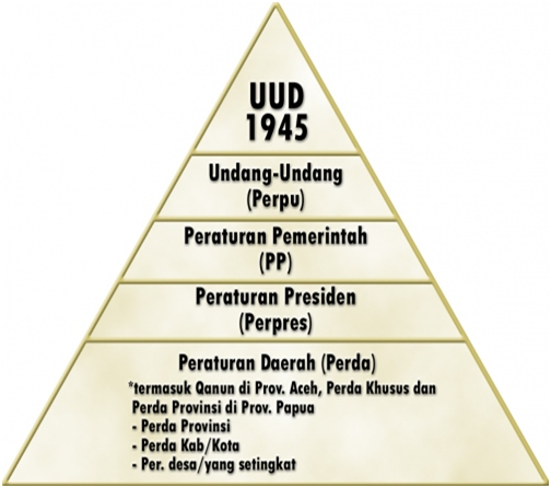 Proses Pembentukan Peraturan Perundang Undangan Nasional