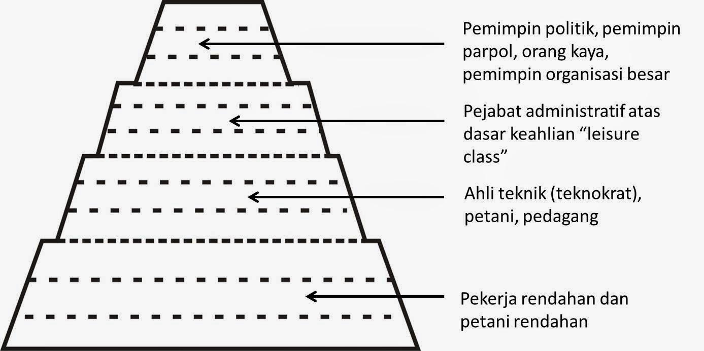 Stratifikasi Sosial (Pengertian, Ciri, Macam, dan Proses Pembentukan)