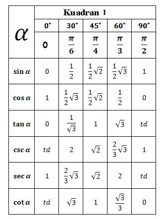 Tabel Trigonometri Sudut Sudut Istimewa
