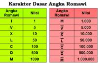 Cara Membaca Angka Romawi (Jumlah Karakter, Cara Penulisan, dan Contoh)
