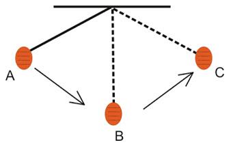 Rumus Periode dan Frekuensi Getaran