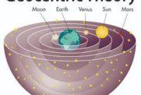 Pengertian Teori Geosentris, Heliosentris, dan Antroposentris