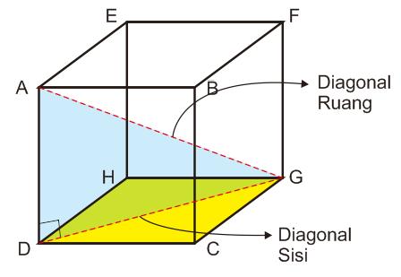 Cara Menghitung Diagonal Sisi dan Diagonal Ruang Kubus