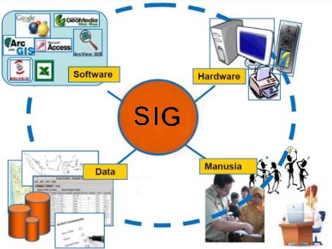 Pengertian Sistem Informasi Geografis Beserta Komponennya