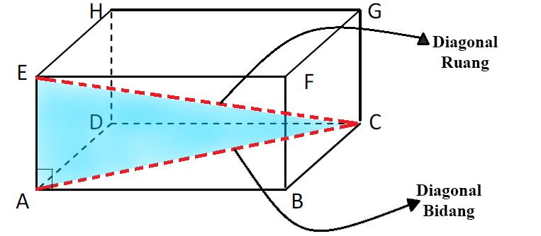 Cara Menghitung Diagonal Bidang dan Diagonal Ruang Balok