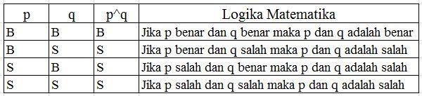 Materi Logika Matematika Beserta Rumus dan Contoh Soalnya
