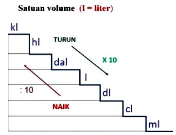 Satuan Volume Beserta Contoh Soalnya (Cara Mudah)