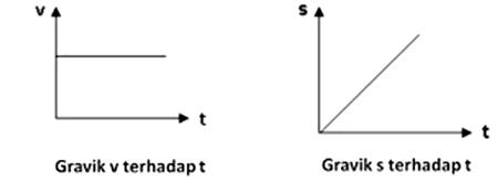 Rumus Gerak Lurus Beraturan (GLB) dan Gerak Lurus Berubah Beraturan (GLBB)