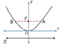 Cara Menyelesaikan Persamaan Parabola Beserta Contoh Soal