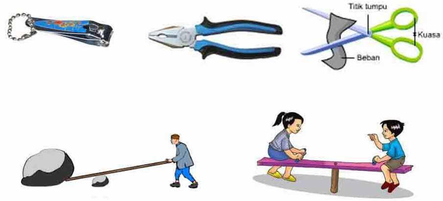 Pengertian dan Jenis Jenis Pesawat Sederhana Beserta Contohnya