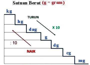 Konversi Satuan Berat (Ons, Pon, Kg, Ton dan Kwintal)