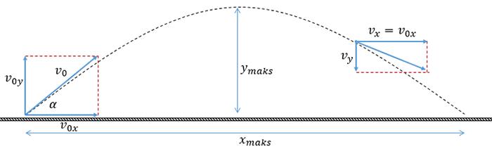 Contoh Soal Gerak Parabola Lengkap Dengan Pembahasan