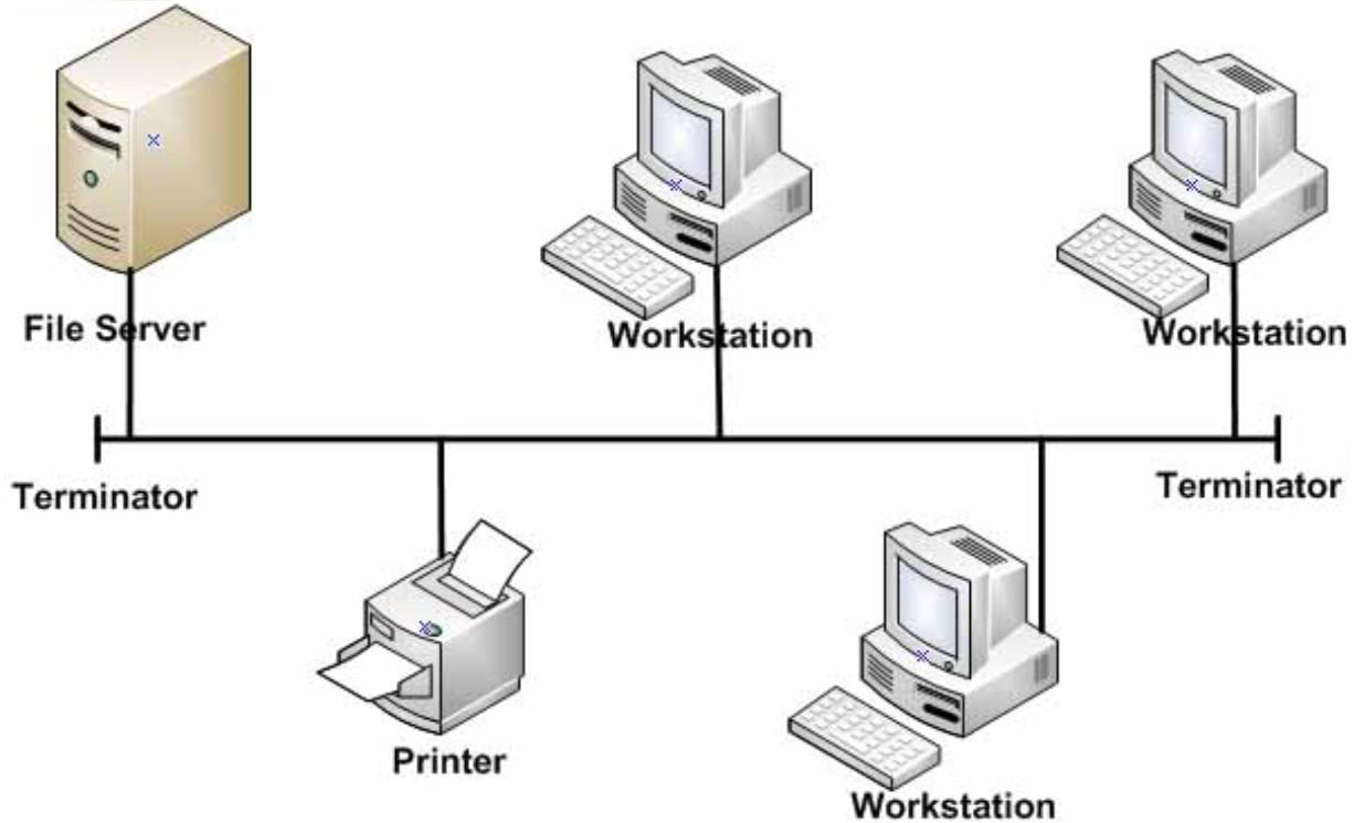 Pengertian Jaringan Komputer, Manfaat dan Jenis Jenisnya