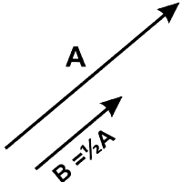 Perkalian Vektor (Macam, Rumus, Sifat, dan Contoh Soal)