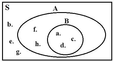 Cara Menggambar Diagram Venn Beserta Contohnya - Anto Tunggal