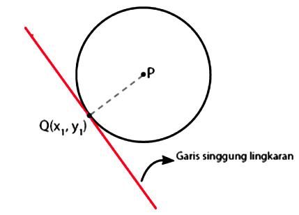Rumus Persamaan Garis Singgung Lingkaran Beserta Contoh Soal