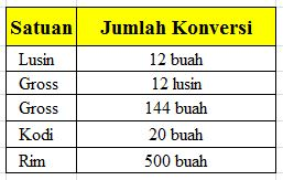 Mengenal Satuan Jumlah Lusin, Gross, Rim dan Kodi