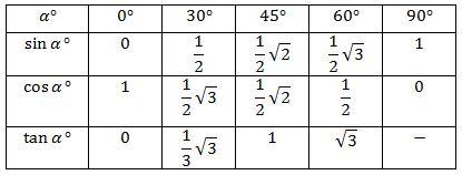 Perbandingan Trigonometri Sudut Istimewa Beserta Contoh Soal