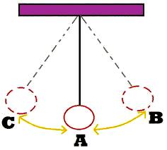 Ilustrasi Getaran dalam Sebuah Bandul