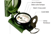 bagian dan komponen kompas