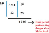 Cara Mengerjakan Bilangan Kuadrat Berakhiran 5 dengan Cepat