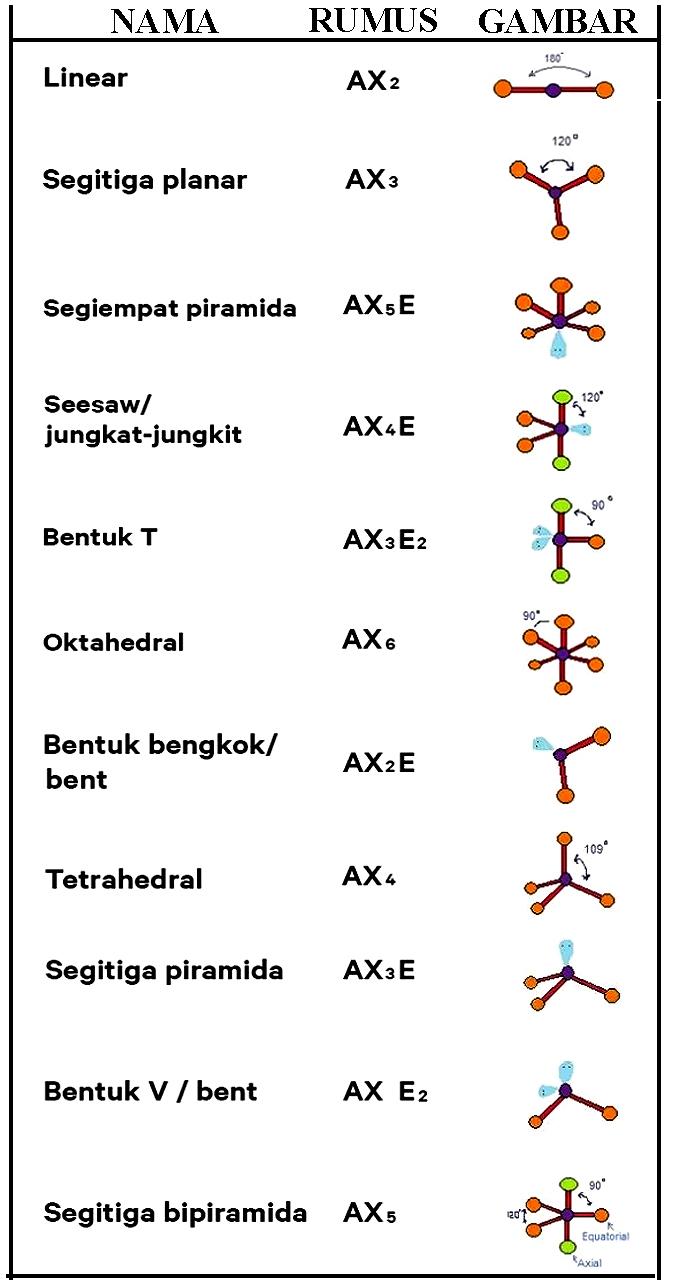 Tabel Bentuk Suatu Molekul Menurut Teori Domain Elektron
