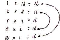 Cara Menentukan Faktor Suatu Bilangan dan Contoh Soalnya