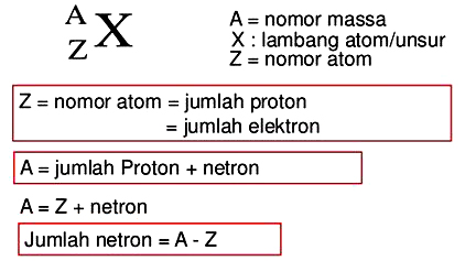 Materi Isotop, Isobar dan Isoton (Pengertian dan Contoh)