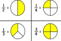 Rangkuman Materi Bilangan Pecahan Matematika Kelas 5 SD