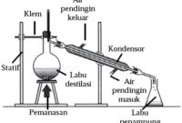 Materi Pemisahan Campuran dan Analisis Lengkap