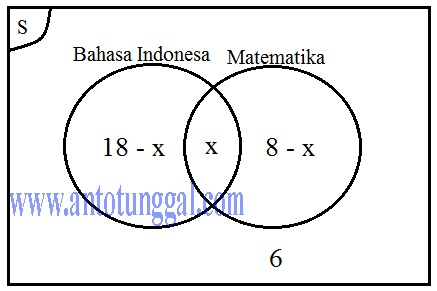 Contoh Soal Himpunan Matematika Beserta Pembahasannya