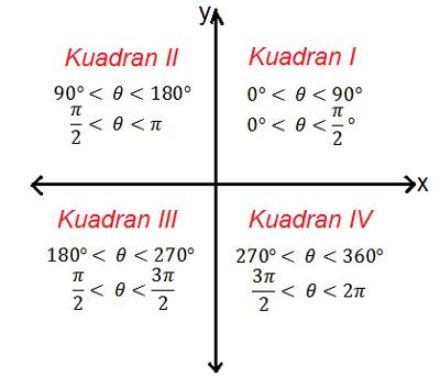 Rumus Trigonometri Kelas 10 Beserta Contoh Soal