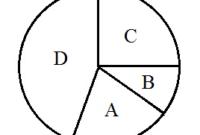 Rumus Diagram Lingkaran dan Cara Menghitung Terlengkap