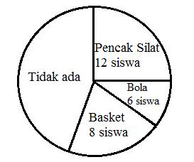 Rumus Diagram Lingkaran dan Cara Menghitung Terlengkap ...