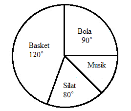 Rumus Diagram Lingkaran Dan Cara Menghitung Terlengkap Anto Tunggal