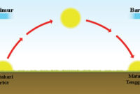 Pengertian Gerak Semu Harian Matahari, Fungsi, Dampak dan Proses Terjadinya