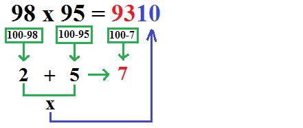 Trik Hitung Cepat Perkalian Matematika dan Contohnya