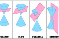 Materi Irisan Kerucut (Lingkaran, Elips, Parabola dan Hiperbola)
