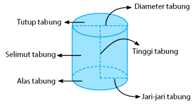 Rumus Geometri Bidang Ruang Lengkap Dengan Pembahasan