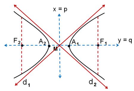 Materi Hiperbola Matematika Beserta Rumus dan Contoh Soal