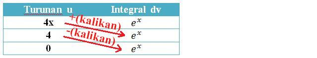 Rumus Integral Parsial dan Integral Substitusi Beserta Contoh