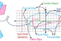 Materi Irisan Kerucut Elips (Rumus dan Contoh Soal)