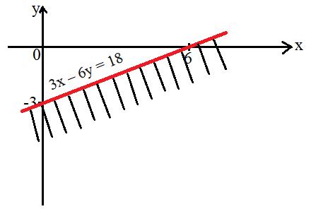 Sistem Pertidaksamaan Linear Dua Variabel Beserta Contoh Soal
